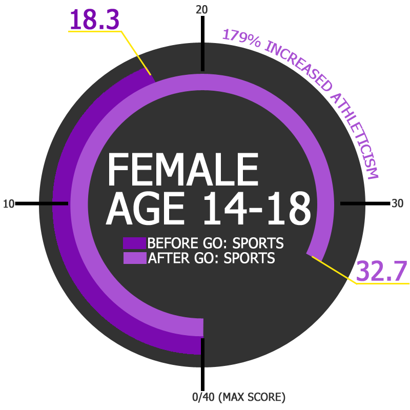 GO Sports Performance Improvement Results Female Age 14-18 Overall Improvement
