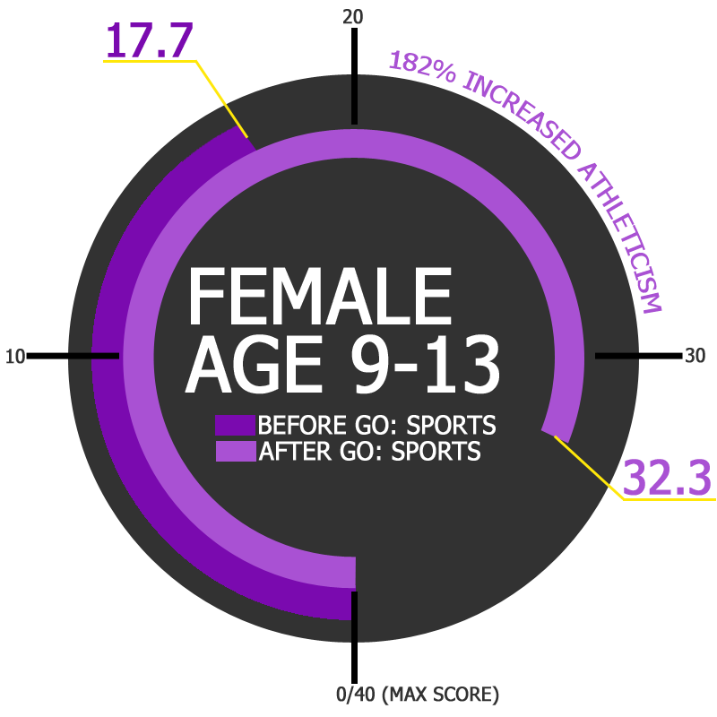 GO Sports Performance Improvement Results Female Age 9-13 Overall Improvement