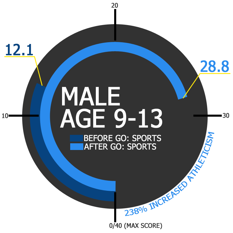 GO Sports Performance Improvement Results Male Age 9-13 Overall Improvement